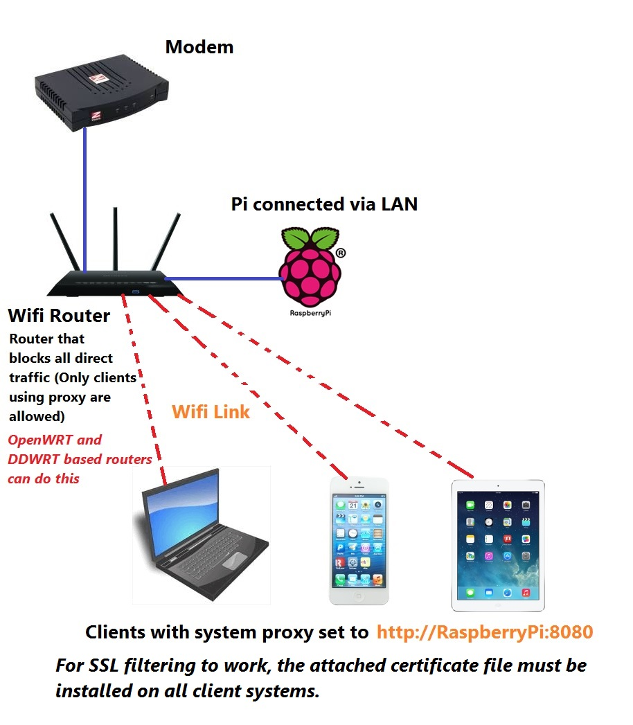 GateSentry a Free Opensource Web Filter for the Raspberry Pi